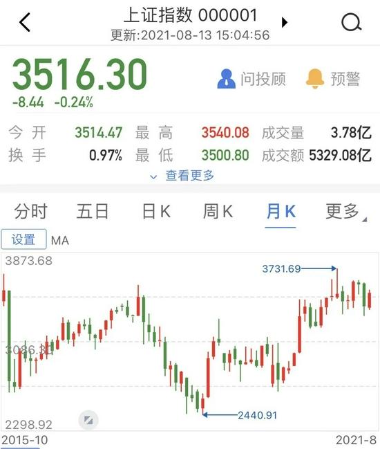 """""""炒股不如买基金""""!A股又见3500点:近6年零涨幅 基金却大赚121%、最牛狂赚393%(名单)"""