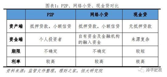 1.3P2P的发展历程:野蛮生长,由乱而治