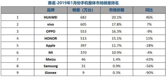 2019国内手机销量排行_2019年上半年手机品牌国内销量排行榜出炉 华为第