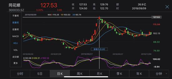 「皇城888网站」艾格拉斯38亿巨额商誉存减值风险 大股东减持不手软