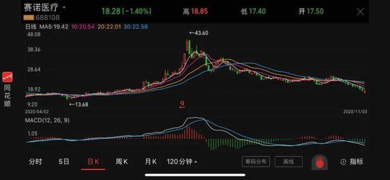 """赛诺医疗四股东抛11亿元减持计划 企业""""路在何方""""?"""