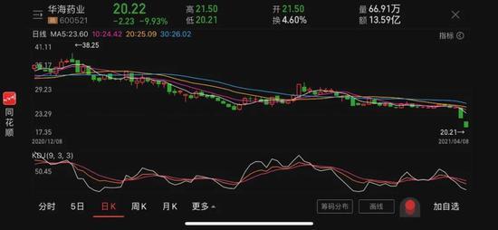 377只基金的重仓股突发暴跌 华海药业急发5份公告释疑