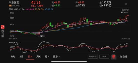 20年来首次收入下滑股价却创新高 800亿市值的华东医药靠什么支撑?