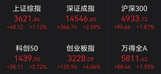 """创业板大涨4%!千亿券商股涨停,""""喝酒吃药""""行情再来?"""