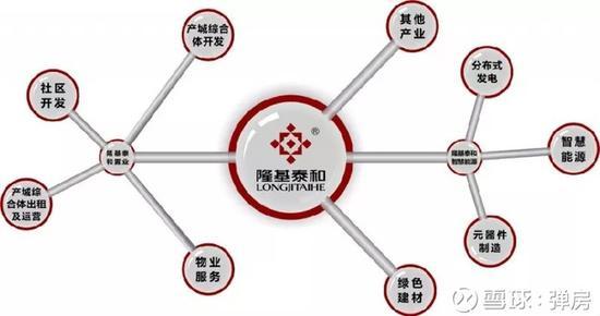 据隆基泰和智慧能源(1281.HK)2017年报显示