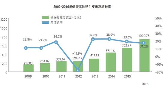 2009-2016年健康保险赔付支出及增长率(亿元、%)