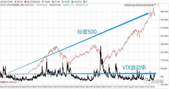 所以,VIX只個交易工具,對衝工具,不是你股票池裏的另一個低估成長股。