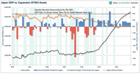 (日本GDP与日本央行资产增幅,来源:Real Investment Advice)