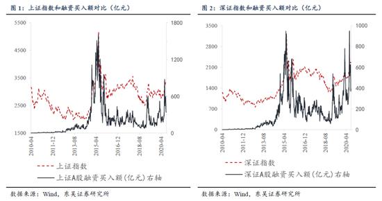 东吴证券:从五个维度为A股量体温 当前有多热?