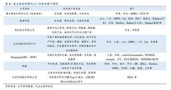 华为新机首次搭载66W快充:快充走向百瓦时代 产业链持续放量