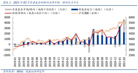 国盛策略:3月偏股基金发行平稳 IPO节奏明显修复