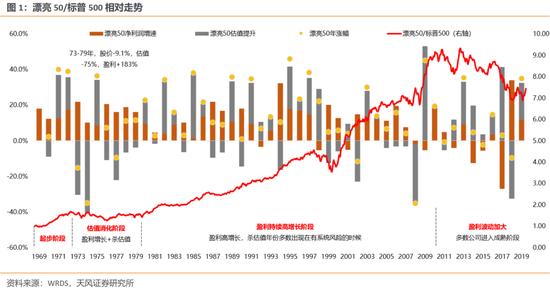 天风策略:A股核心资产分化将加剧 高景气中小市值个股性价比提升