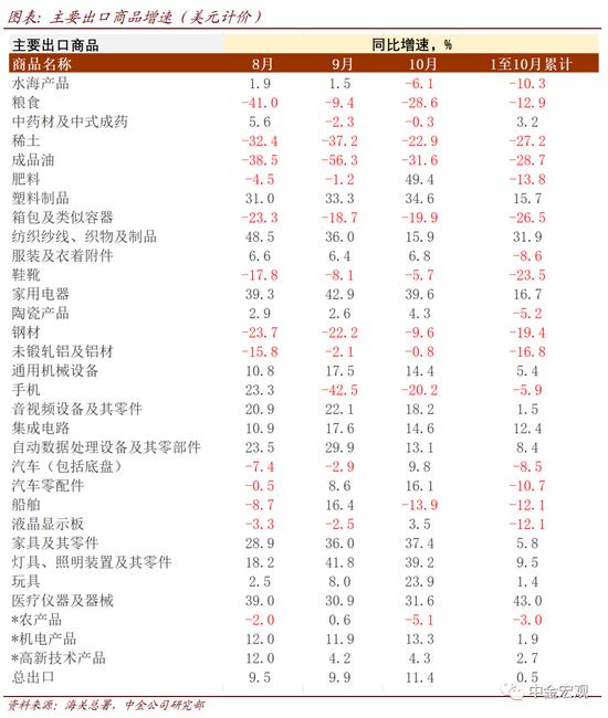 《【超越平台官网注册】中金宏观:出口动能向中上游转换》