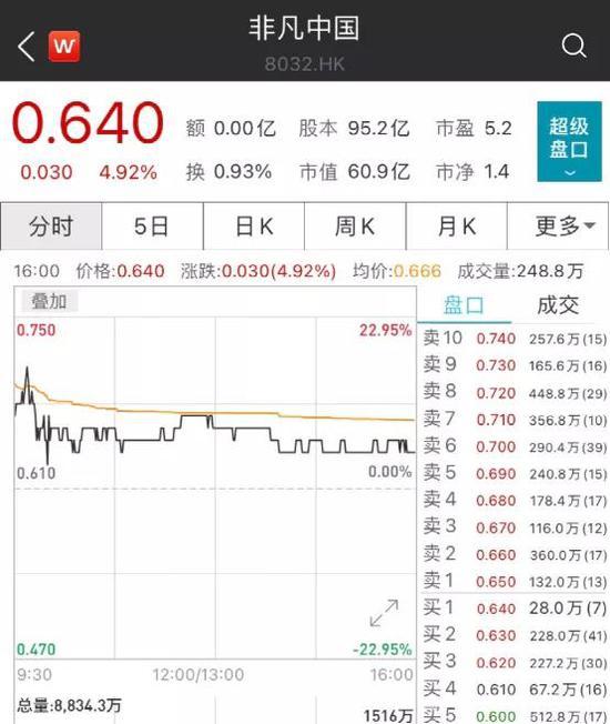 李宁旗下公司大举减持李宁股票 结果股价大涨了