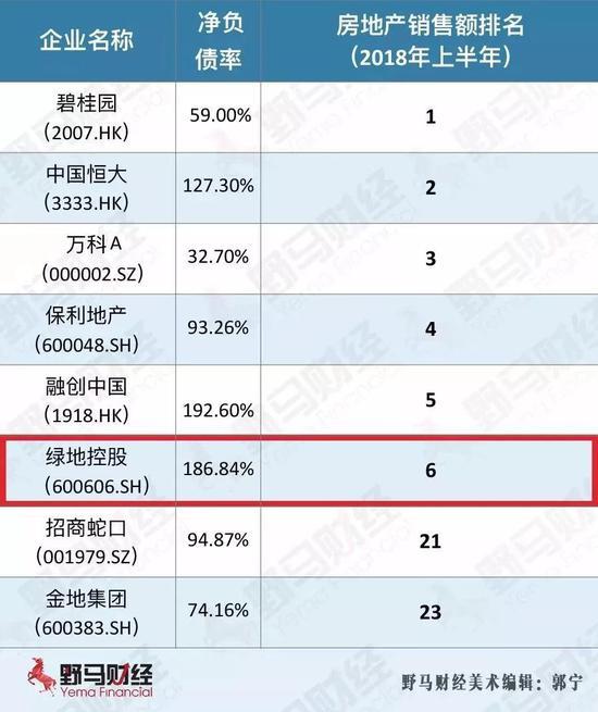 绿地控股信用疑云:净负债率偏高 大量诉讼纠纷难解