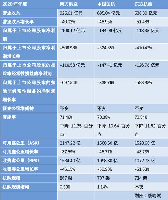 """三大航空央企去年总营收接近""""腰斩"""" 净亏损总额达370亿"""