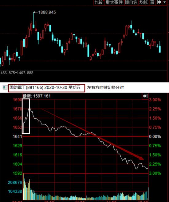 逾百家个股跌超9%:情绪指数跌破冰点 反弹结束了吗?