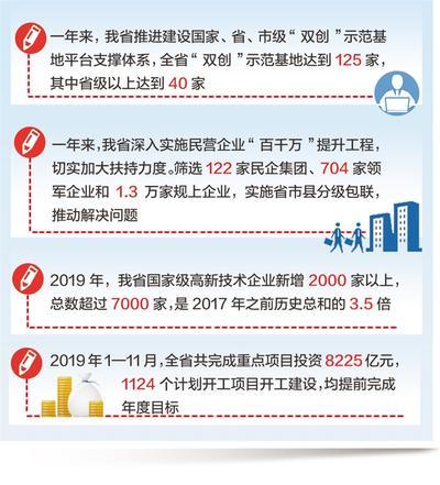 河北双创双服成效显:国家级高新技术企业超过7000家