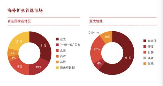 31%受訪獨角獸企業進行海外擴張的首選地區是亞太