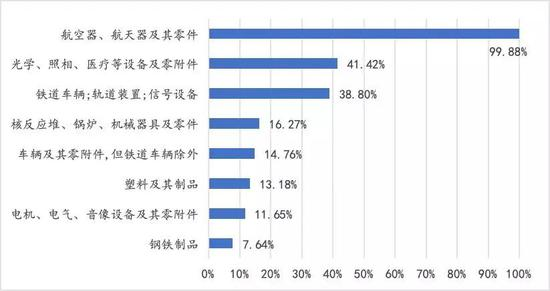 资料来源:USITC;中国金融四十人论坛