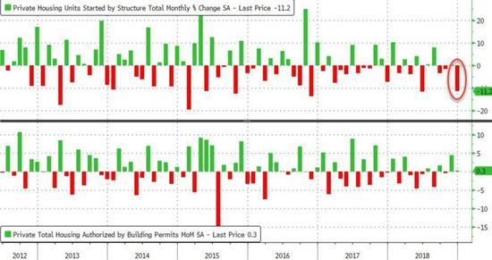 同比方面,新屋开工数据下跌10.9%,为2011年3月以来的最大降幅。