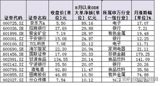 8月份A股续演分化行情 12股吸金超300亿元(附名单)