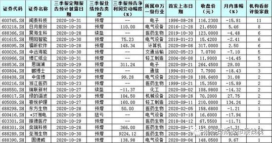 节后21家公司三季报率先亮相 7只预喜股获机构高频推荐
