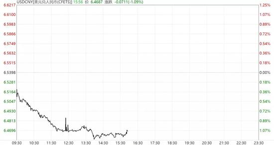 人民币飙涨:一天连闯5关 创两年半新高