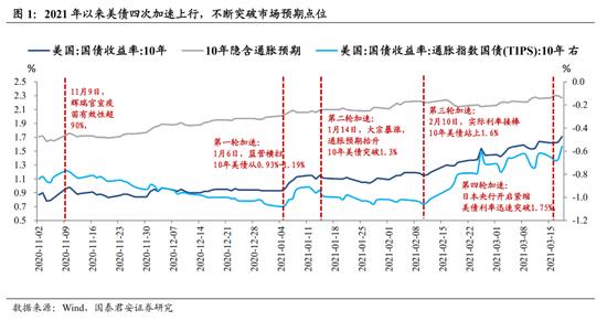 国泰君安:为何美债利率如此关键?中美股债如何联动