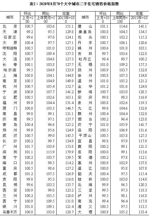 27城二手房价格跌回一年前:环京重点城市下滑明显