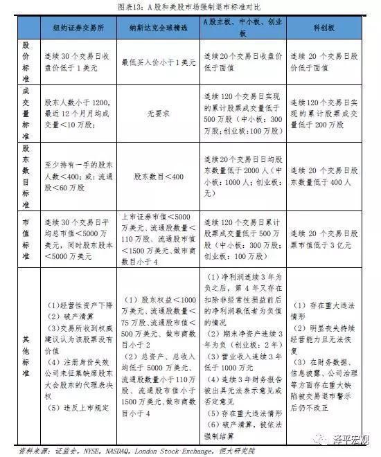 4.2退市程序:美国退市流程短,中国退市缓冲流程长