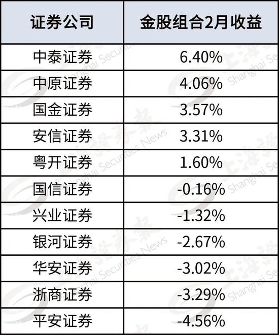 3月金股组合来了 9只金股今日率先涨停