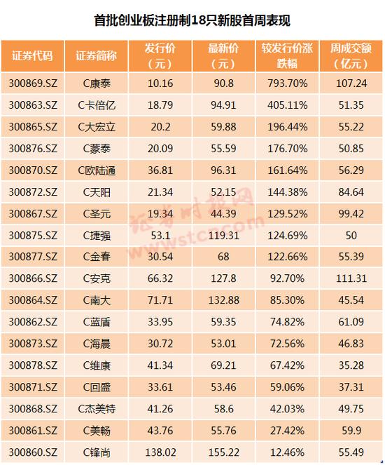 创业板18只新股首周交易落幕:8成老股也上涨 板块成交飙升近5成