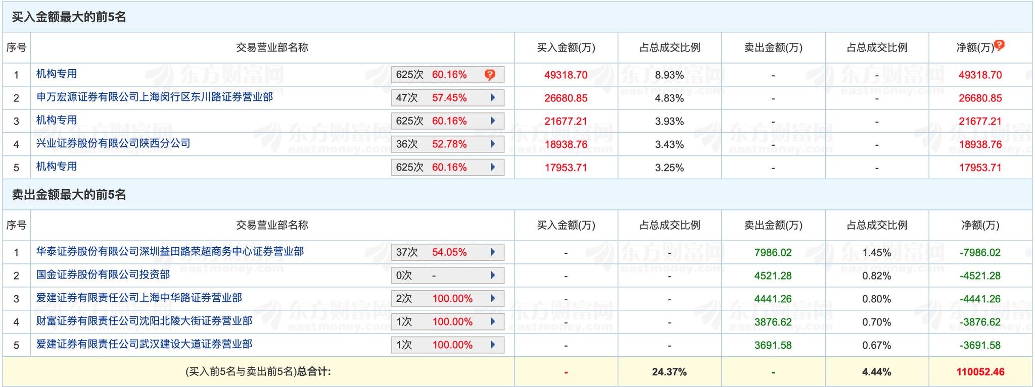 公牛集团8连板:股价涨超180% 阮