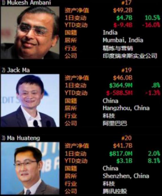 印度王思聪:继承168亿美元遗产 3次超越马云的亚洲首富