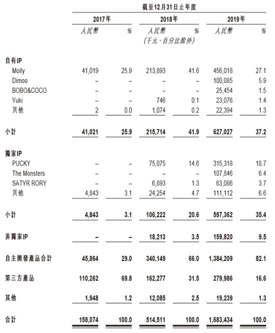 泡泡玛特主要产品收入明细(数据来源:公司招股书)