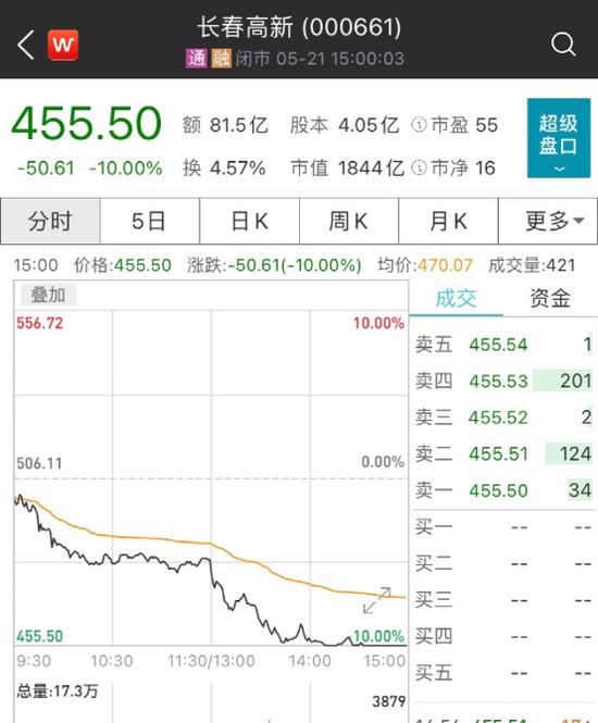 """2000亿""""大白马""""长春高新放量跌停 啥原因?"""