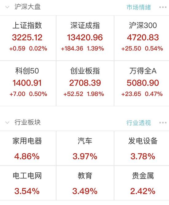 创业板涨近2%:北向资金净流入超30亿元 华为传来重磅消息