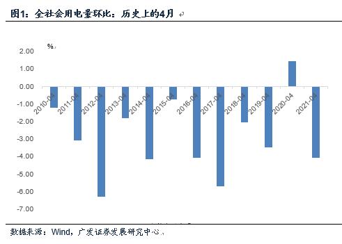 广发宏观:4月经济是温和放缓 亮点部分地产销售、制造业投资