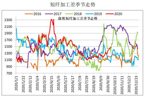 首日即封涨!怎么看短纤期货的超预期表现?