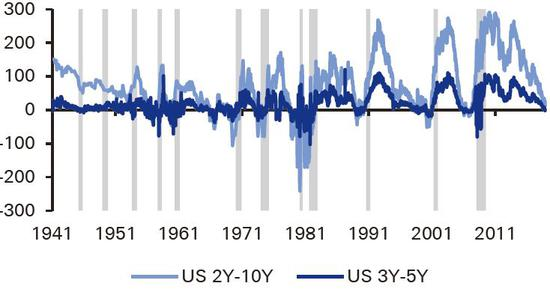 (2年&10年期和3年&5年期美債收益率利差與經濟衰退的關係,來源:德銀)