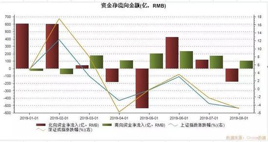 <b>MSCI扩容效应显现 北上资金8月首现净买入</b>