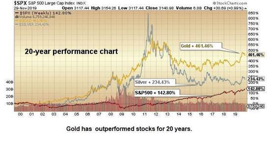 贵金属和股市格局发生变化 市场多变令专家看好黄金