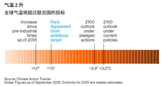 """国际清算银行警告:""""绿天鹅""""事件或引发全球金融危机"""