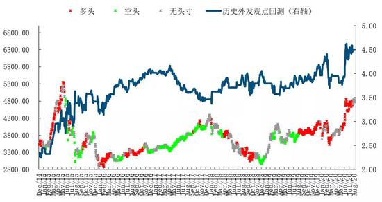 建投量化:当前市场处于宽幅震荡中的相对高位