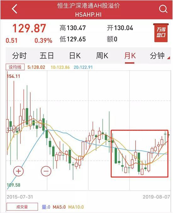 AH股溢价指数时隔16个月再攀高 传递何种信号?