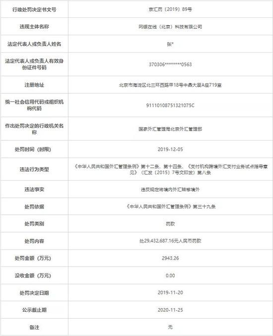 京东旗下网银在线被罚2943万:将境表里汇转移境外