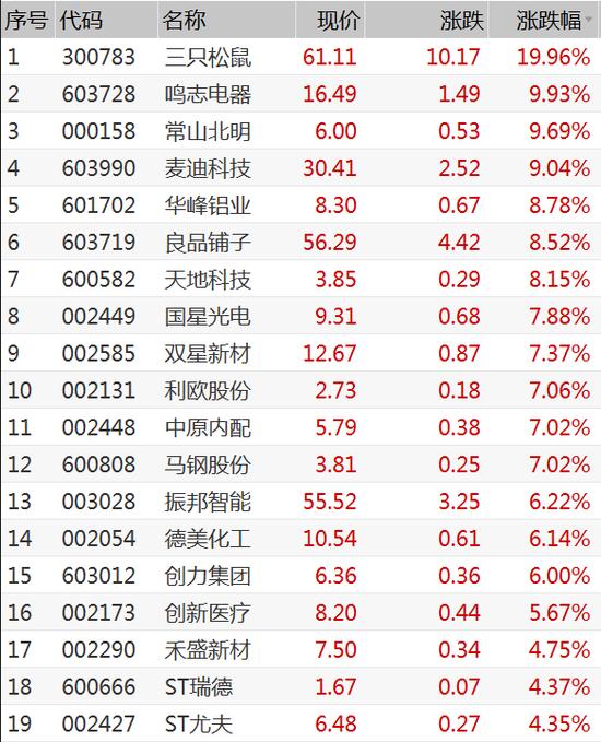 今日共有41只个股涨停破板 电子、工业机械多股发力