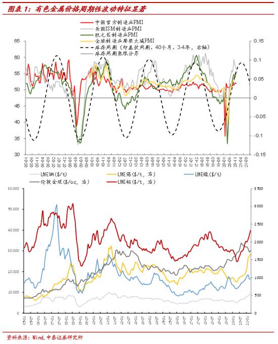 李迅雷、谢鸿鹤对话有色:如何理解超级商品周期?