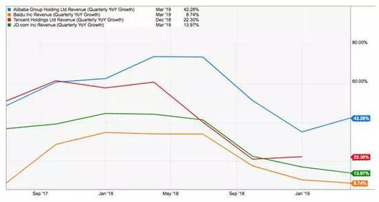 图:与腾讯,百度和JD相比,阿里巴巴的收入增长。